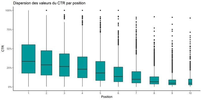 Dispersion du CTR par position