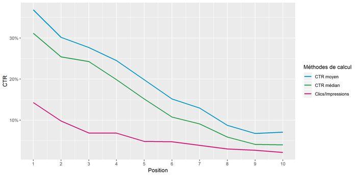 Différentes méthodes de calcul du CTR